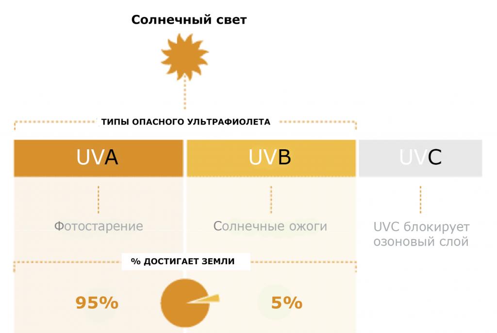 UVA-UVB-UVC