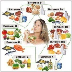 vitaminy-v-produktax-protiv-vypadeniya-volos