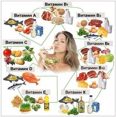 Лучшие витамины для организма человека, список, описание