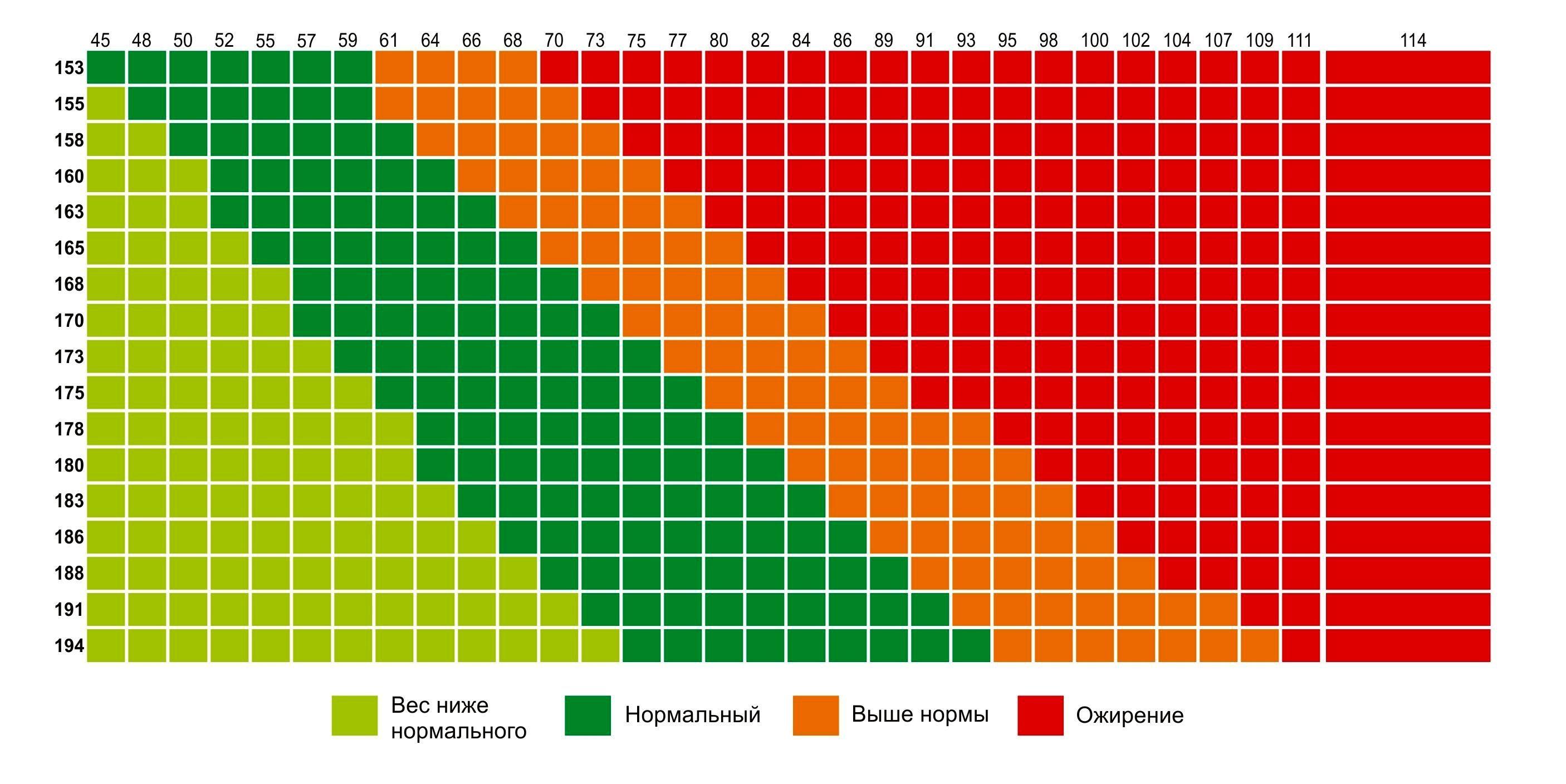 Фото вес и рост девушки таблица