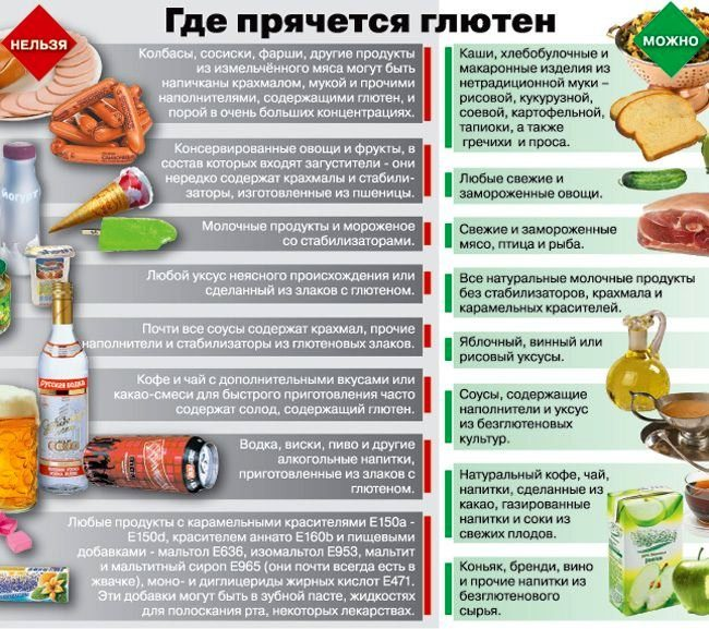 a-diagr-food
