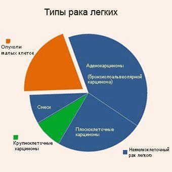 Как классифицируется рак легких