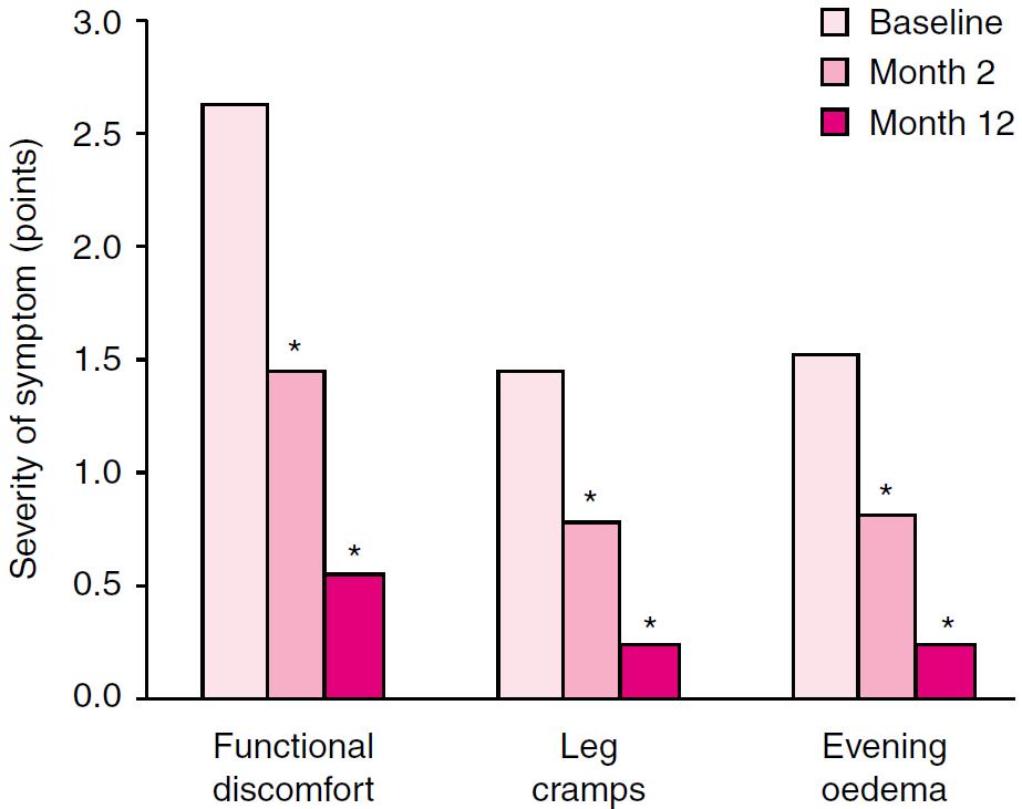 Улучшения симптомов хронической венозной недостаточности