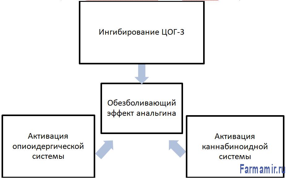 механизмы анальгина