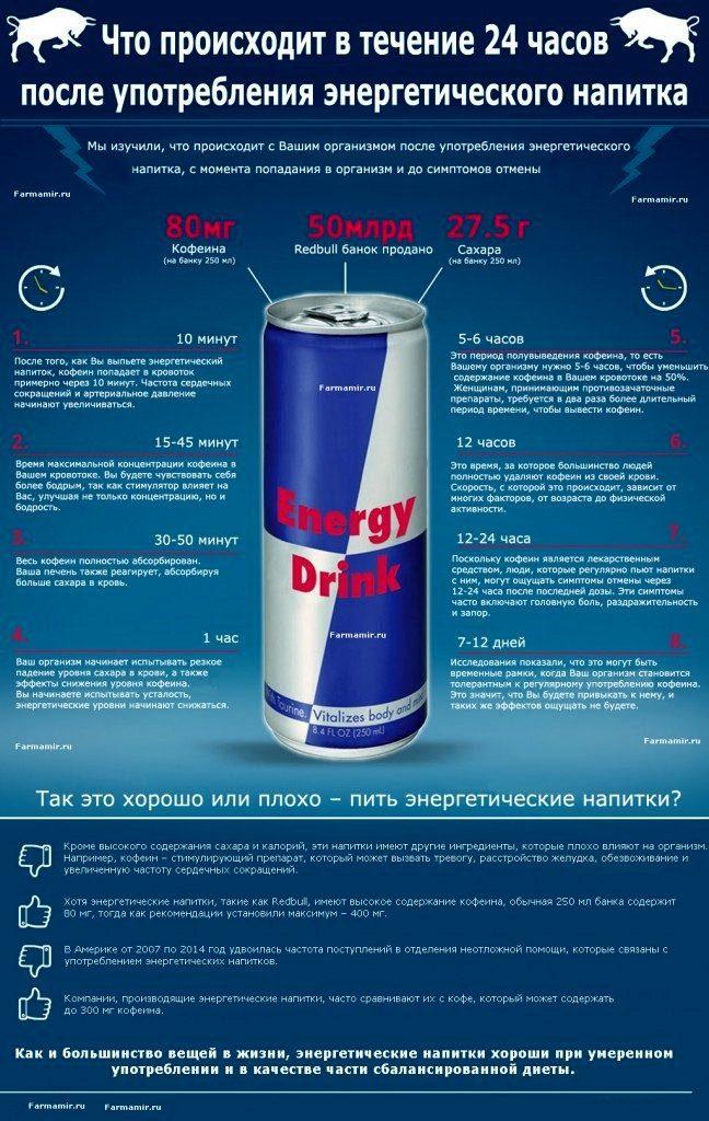 энергетических напитков, инфографики
