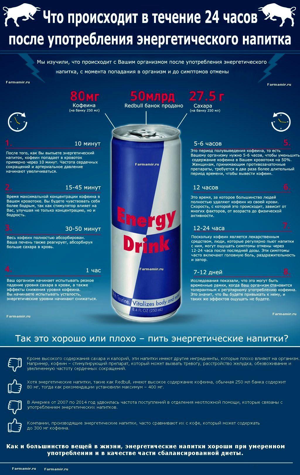 Энергетической напиток своими руками