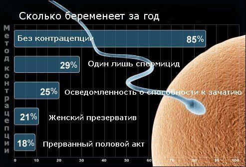 Наименее эффективные методы контрацепции