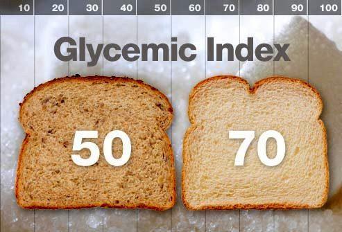 Что такое гликемический индекс?