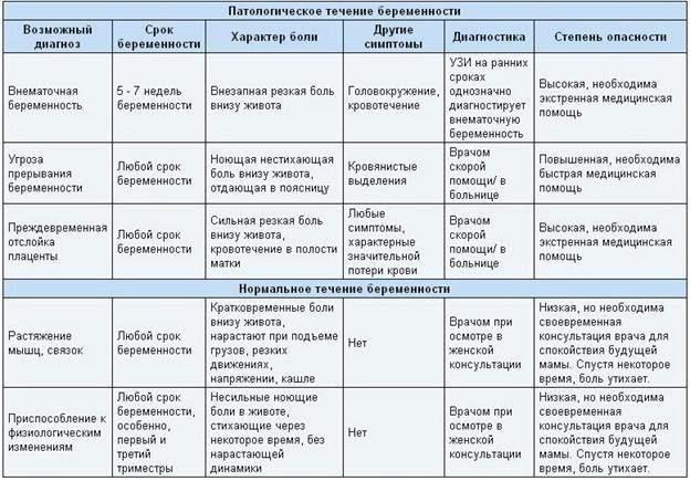 Таблица – нормальное течение беременности и патологии