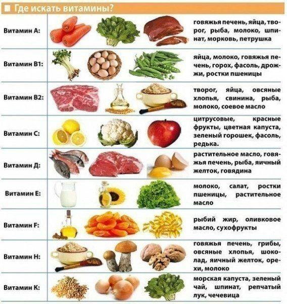 Где искать витамины?