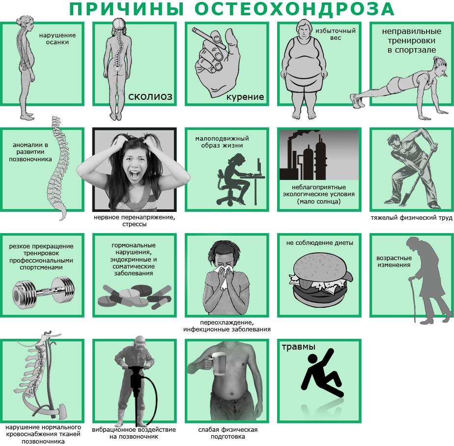 Какими болями проявляется эндометриоз