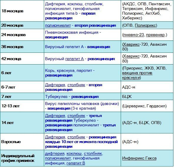 Календарь вакцинации АКДС