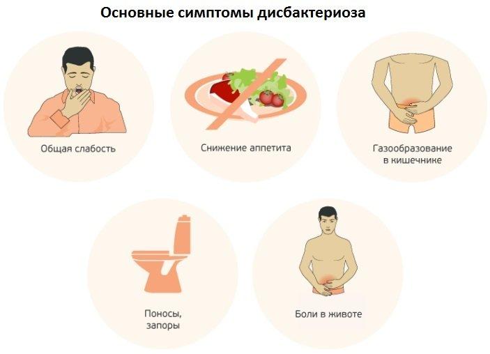 симптомы дисбиоза