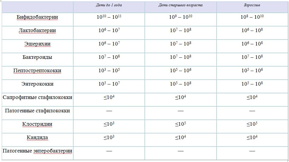 Норма анализов в сводной таблице для разных групп пациентов