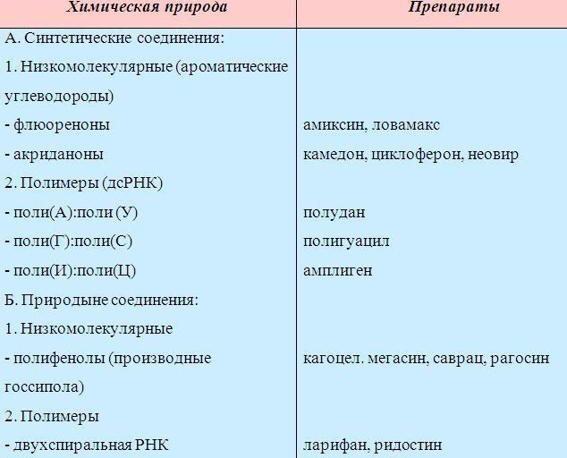 Таблица – часто назначаемые препараты для лечения герпеса и предотвращения его рецидивов