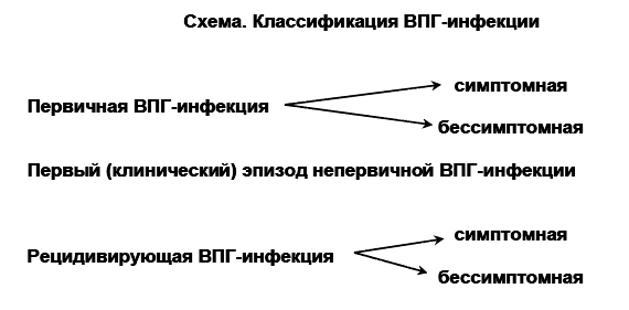 Генитальная инфекция, клиника