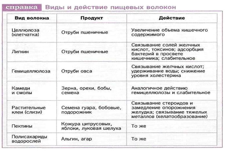 Симптоматика поражения вирусом герпеса внутренних органов
