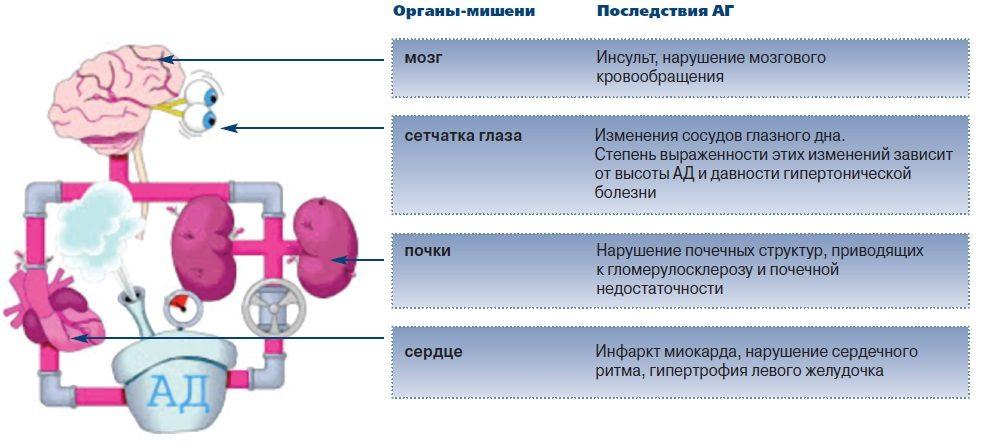 Повреждение органов