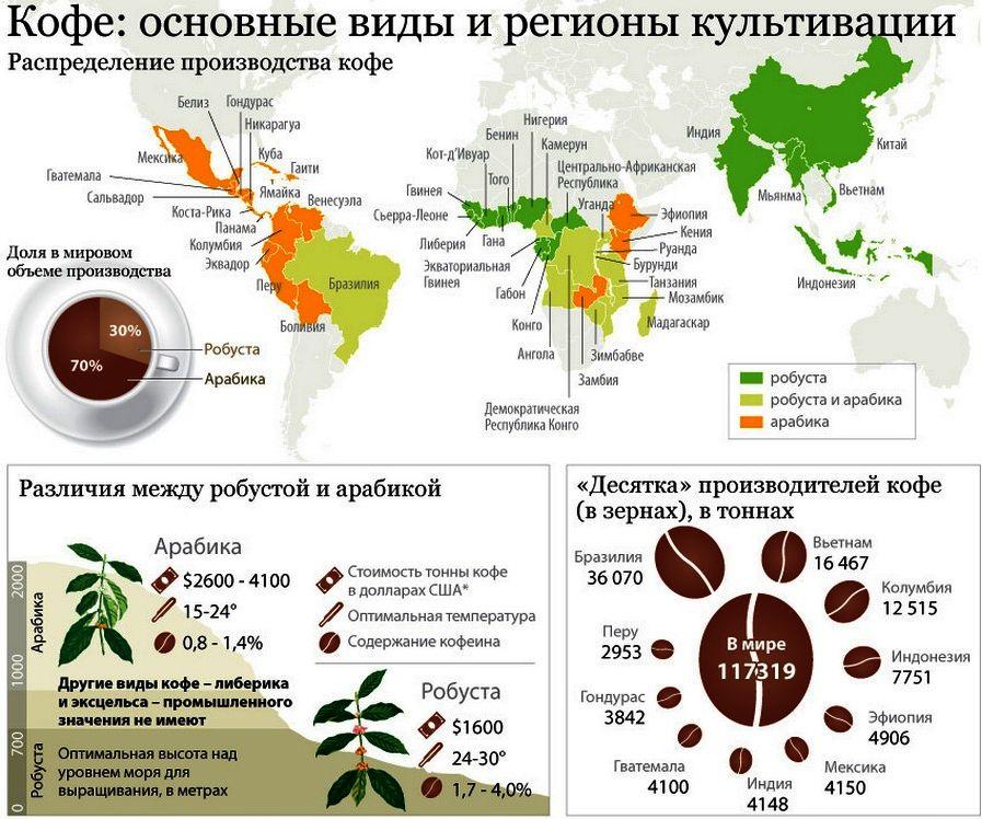 Производителей кофе много. Каждый сорт имеет свои особенности, потому изучайте этикетки