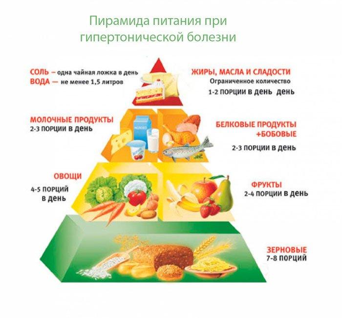 пищевая пирамида при гипертонии