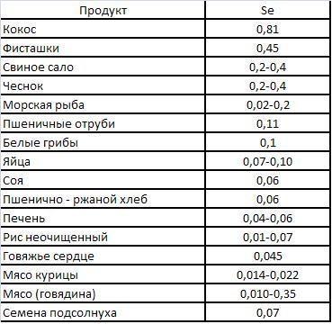 Количество селена в некоторых продуктах