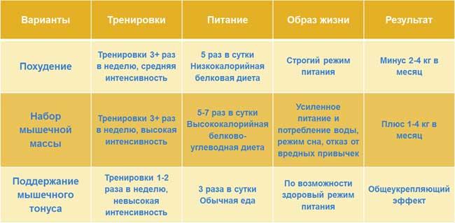 таблица упражнения