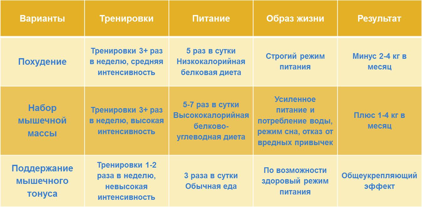 таблица для похудения