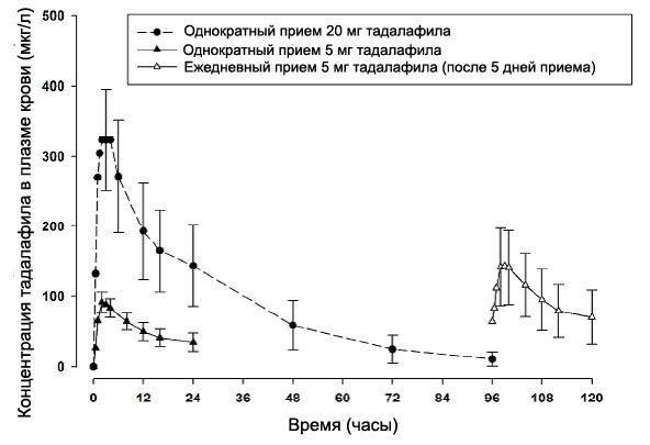 рисунок 4 Концентрации тадалафила в плазме крови