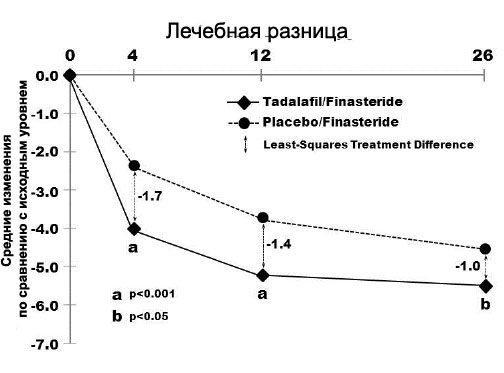 Рисунок 7. Средние изменения общей оценки по IPSS