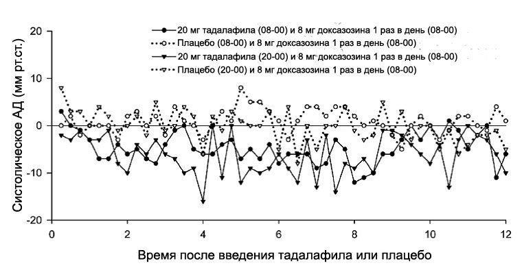 Доксазозин, исследование 2
