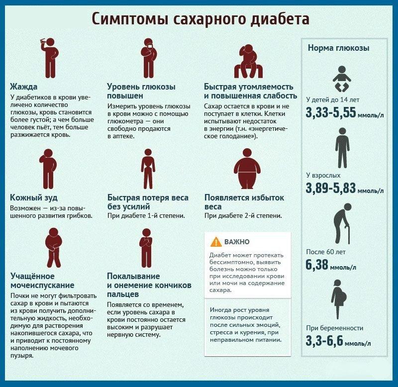 Причины повышения сахара в крови у детей