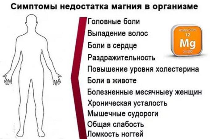 симптомы недостатка магния