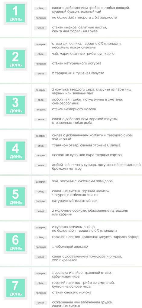 меню на 7 дней кремлевской диеты