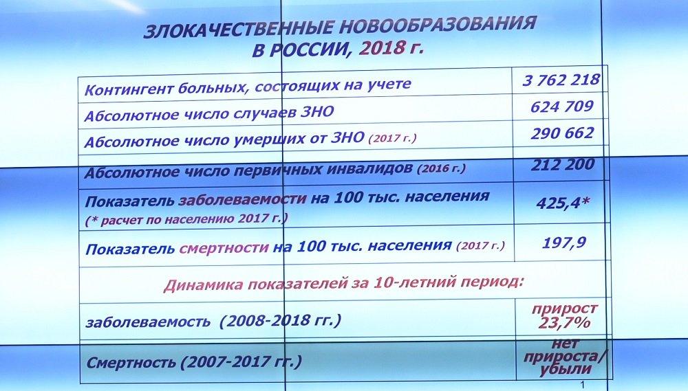 статистика онкозаболеваний